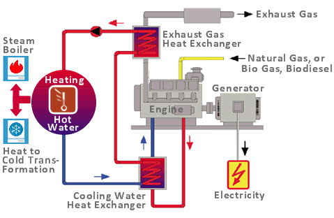 cogeneration and trigeneration go4it rh go4it tech Cogeneration System How HVAC Systems Work Diagram